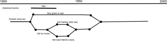 Story Arc Overview
