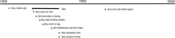 Standard Timeline