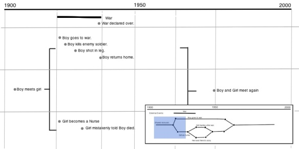 Annotated Story-Arc with Context View
