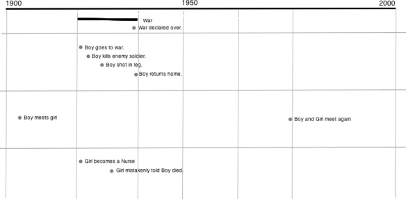 Structured Story-Arc Timeline